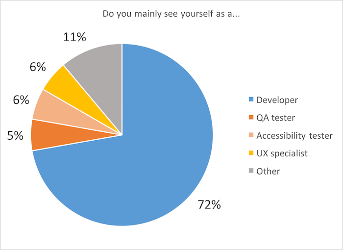 Pie chart: Do you mainly see yourself as a... Developer 72%; QA tester 5%; Accessibility tester 6%; UX specialist 6%; Other 11%