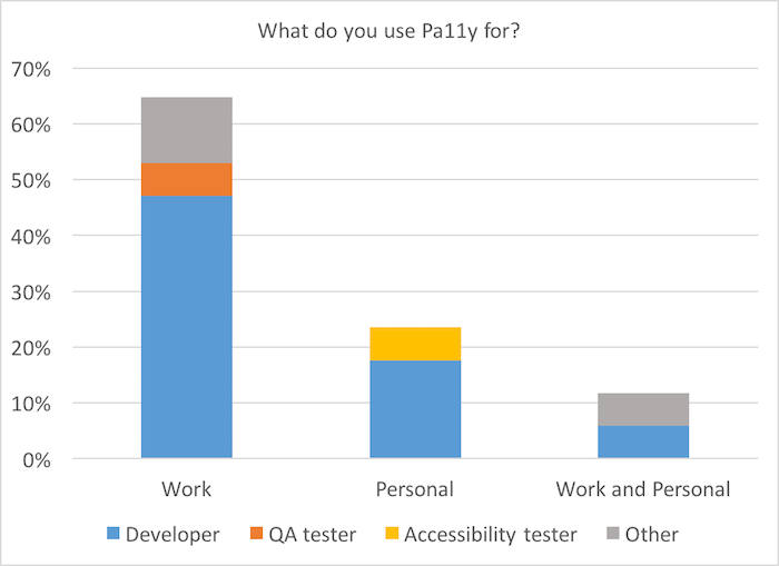 Bar chart: What do you use Pa11y for?
