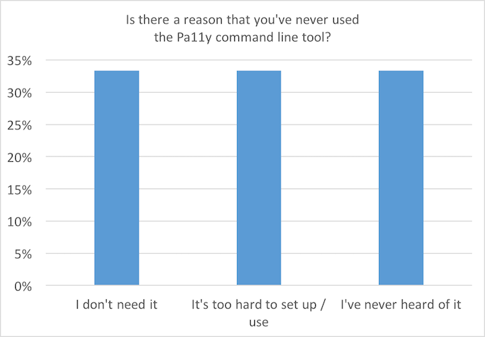 Bar chart: Is there a reason that you've never used the Pa11y command line tool?
