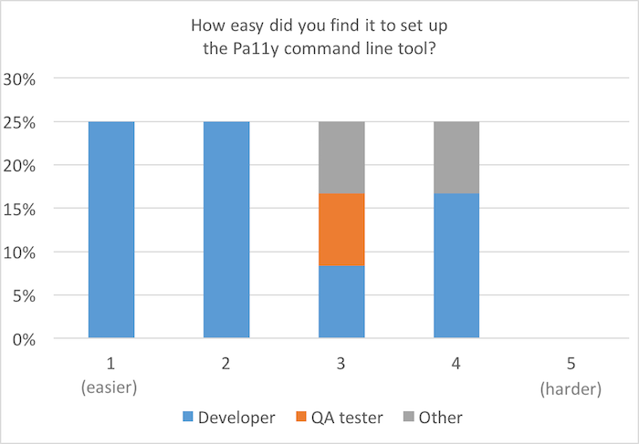 Bar chart, scale of 1 (easier) to 5 (harder): How easy did you find it to set up the Pa11y CLI? 25% each for 1 to 4