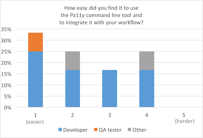 Bar chart, scale of 1 (easier) to 5 (harder): How easy did you find it to use the Pa11y CLI and to integrate it with your workflow? 50% for 1; almost 15% for 2 and 3; 25% for 4