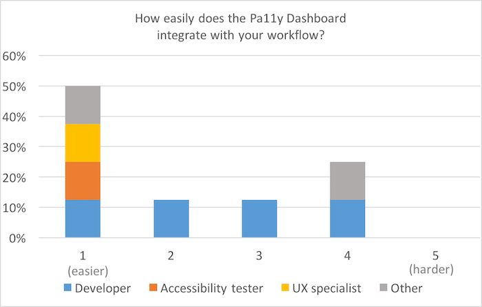 Bar chart, scale of 1 (easier) to 5 (harder): How easy did you find it to integrate the Pa11y Dashboard with your workflow? 50% for 1; 15% for 2 and 3; 25% for 4