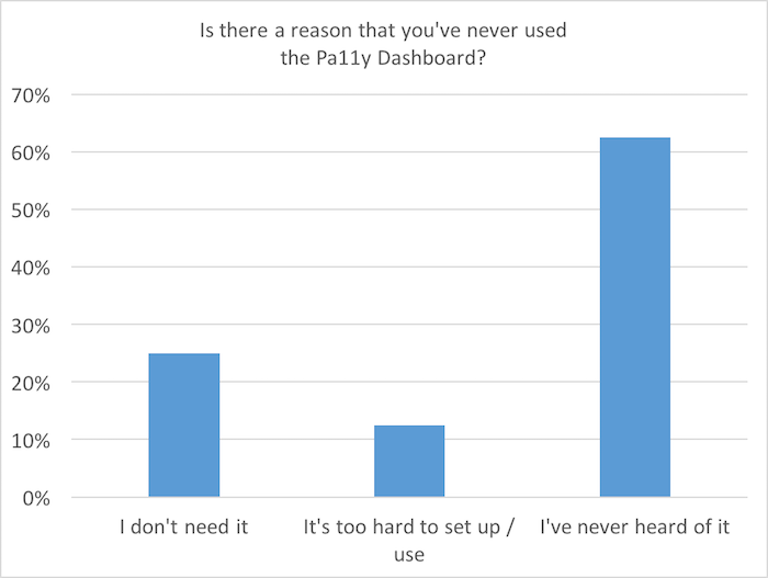 Bar chart: Is there a reason that you've never used the Pa11y Dashboard? 60% have never heard of it, 25% don't need it