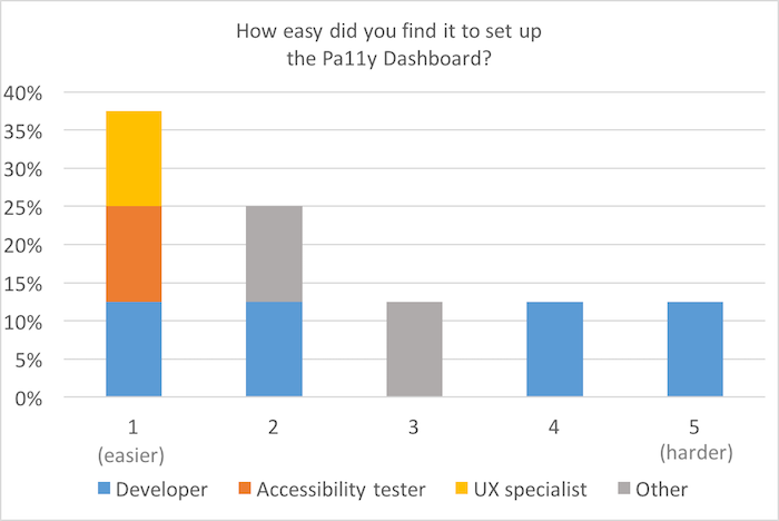 Bar chart, scale of 1 (easier) to 5 (harder): How easy did you find it to set up the Pa11y dashboard? 35% found it easy, with numbers decreasing towards the harder end of the scale.