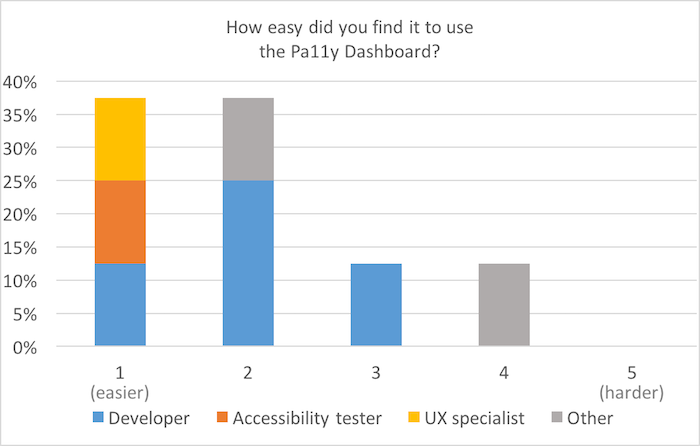 Bar chart, scale of 1 (easier) to 5 (harder): How easy did you find it to use the Pa11y Dashboard? around 35% each for 1 and 2; around 10% for 3 and 4;