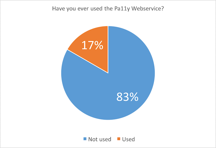 Pie chart: Have you ever used the Pa11y webservice? 17% yes; 83% no