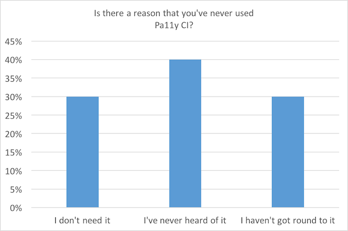 Bar chart: Is there a reason that you've never used Pa11y CI? 40% have never heard of it, 30% don't need it; 30% are planning to use it soon