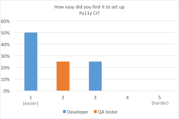 Bar chart, scale of 1 (easier) to 5 (harder): How easy did you find it to set up Pa11y CI? 50% for 1; 25% for 2 and 3
